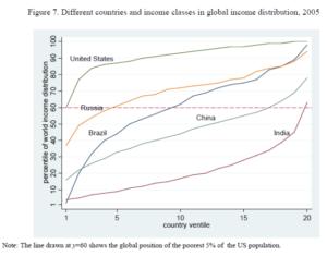 country disparities