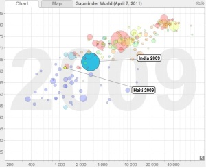 GDP per capita and life expectancy