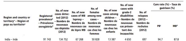 India Leprosy Data